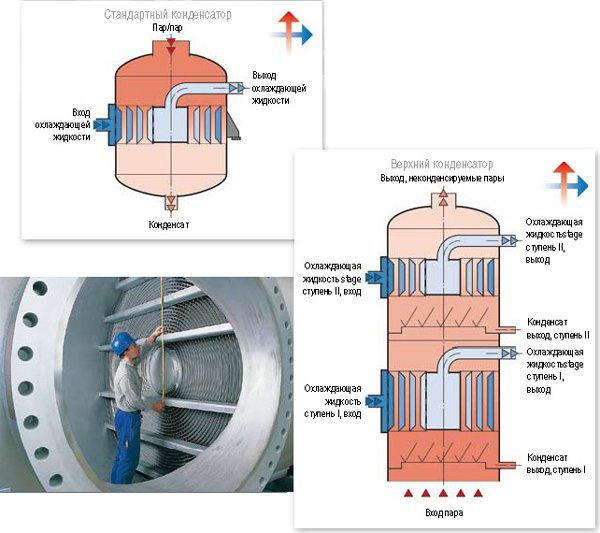 Производители спиральных теплообменников Уплотнения теплообменника Этра ЭТ-070 Гатчина